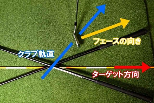 画像: 最新理論でフェースの向きが打ち出し方向を、フェースの向きとクラブ軌道のズレによって生じるボールの回転軸の傾きが回転方向を決めることがわかってきた