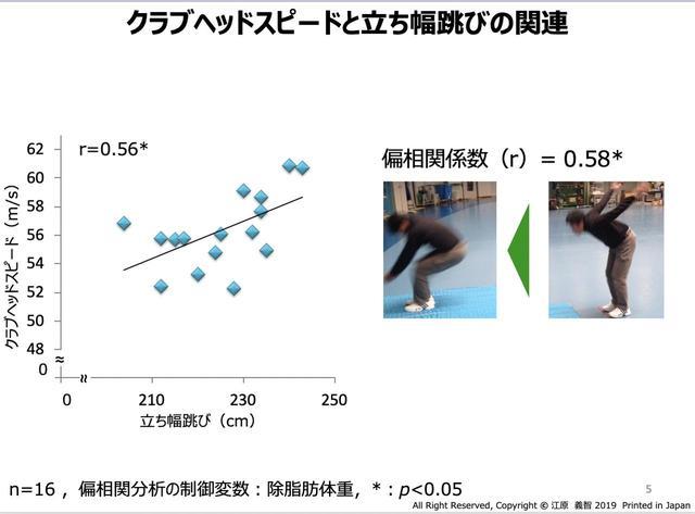 画像: 立ち幅跳びとクラブヘッドスピードには相関が見られるという(資料提供/江原義智)