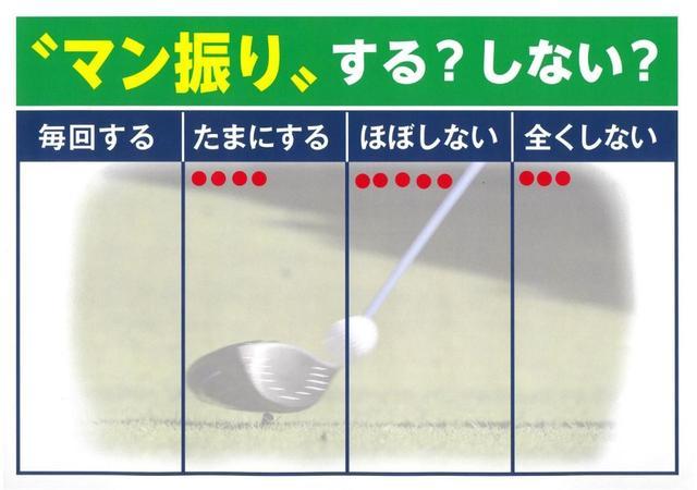 画像: 試合でマン振りを「1 毎回する」「2 たまにする」「3 ほぼしない」「4 全くしない」の4択から選んでもらった。毎回すると答えた選手はいなかったものの、4名がたまにすると回答してくれた