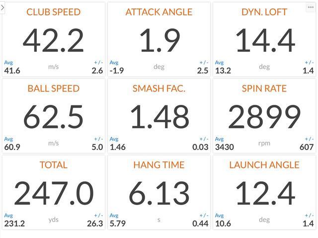 画像: 画像A:「トラックマン」で計測した渋野日向子の弾道データ。左上から時計回り、ヘッドスピード、入射角度、ダイナミックロフト、スピン量、打ち出し角、滞空時間、トータル飛距離、ボール初速。中心はミート率
