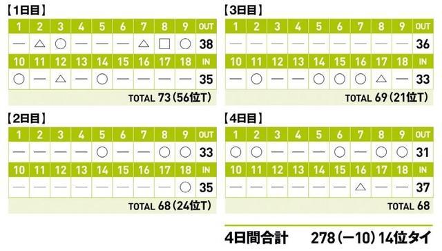 画像: 合格は上位20位までの狭き門。渋野は通算10アンダー、14位タイでプロテスト合格を果たした