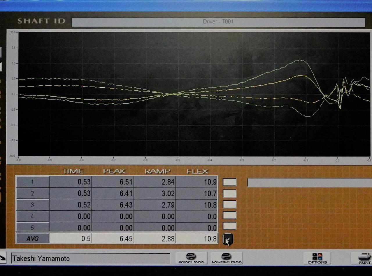 画像: 図1:山本武史プロの計測データ。緑はドライバー、黄色は7番アイアンで実線は縦方向のしなり、点線は横方向のしなりを表す