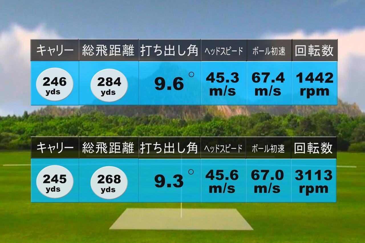 画像: ノリーの試打結果。上が2球目。下が3球目。3球目はやや芯を外して回転数が上がったものの、初速は変わらなかった