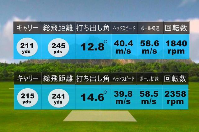 画像: 中村の試打結果。上が1球目。下が2球目。HS40m/s前後で振っても240ヤード以上の飛距離は出た