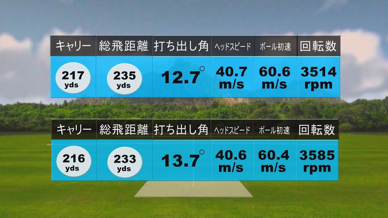 画像: 中村の試打結果(上から順に2、3球目)。1球目の250ヤード超えに対し、2、3球目は当たりどころが変わったことでスピン量が増え、飛距離面でも伸び悩んだ )