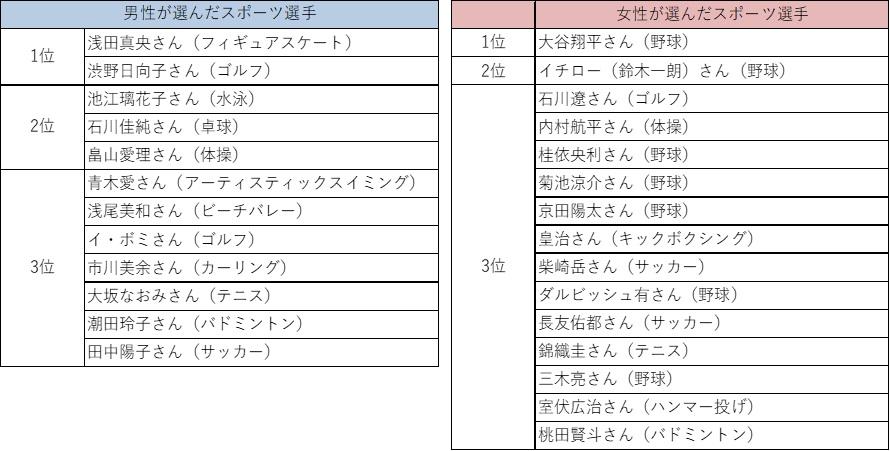 画像: 女性の3位にイ・ボミ、男性の3位に石川遼と、改めてゴルフ界への注目度も高まっている。ちなみに石川は既婚者。ボミは12月に結婚を予定している