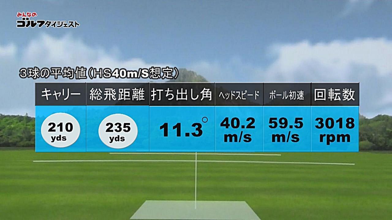 画像: ヘッドスピード40m/sで打った場合のゼクシオXの試打結果(3球平均値)