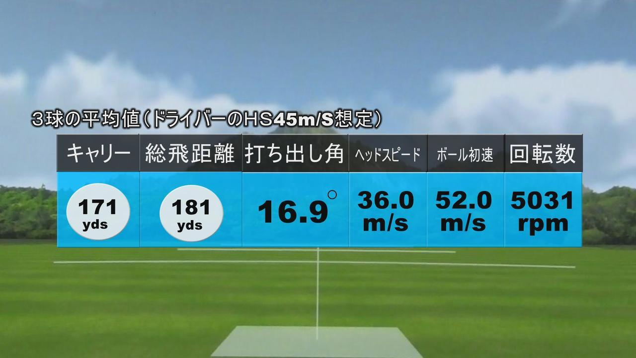 画像: 画像B:ヘッドスピード45m/sで打った場合のゼクシオ11アイアンの試打結果(3球平均値)
