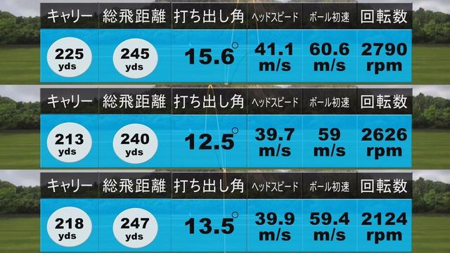 画像: 中村のRMX220試打結果(上から順に1、2、3球目)。ヘッドスピード45m/sで打ったノリーよりもスピン量が抑えられていた