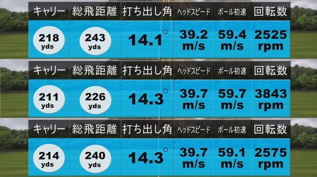 画像: 中村のRMX220試打結果(上から順に1、2、3球目)