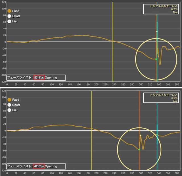 画像: 上が過去モデル、下がストローク ラボ テンのデータ