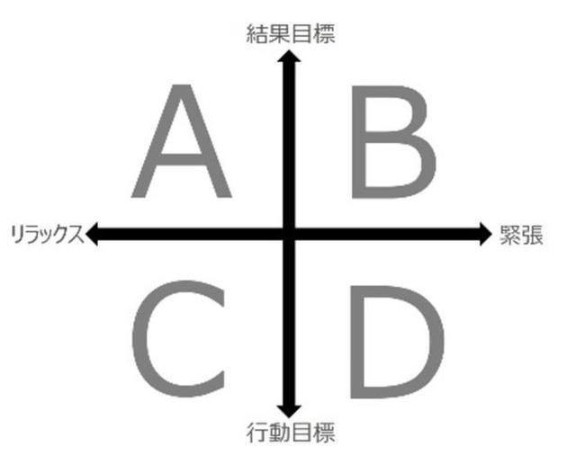 画像: 図1:あなたがパフォーマンスを発揮しやすいのはA、B、C、Dどの領域?