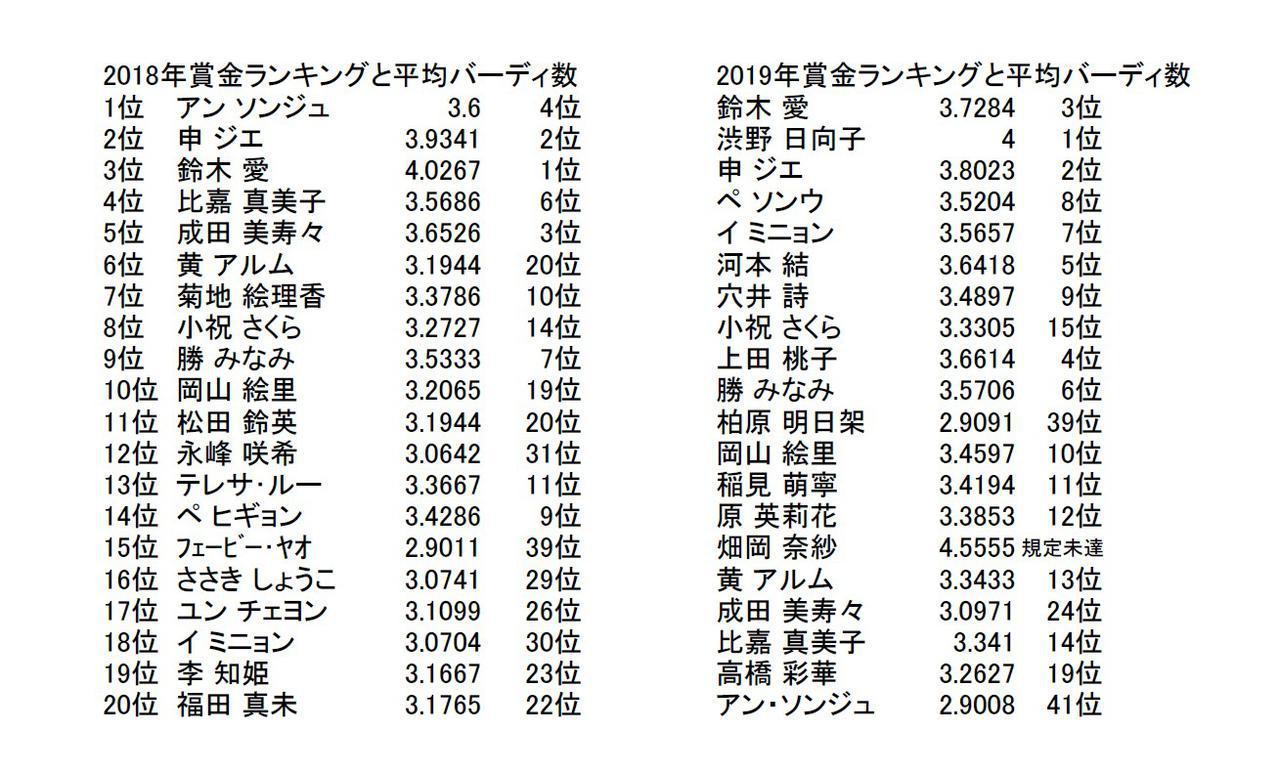 画像: 2018年と2019年の賞金ランクと1ラウンドあたりの平均バーディ数を対比させた図。バーディ数の多い選手が賞金ランクも上に来ているのがわかる