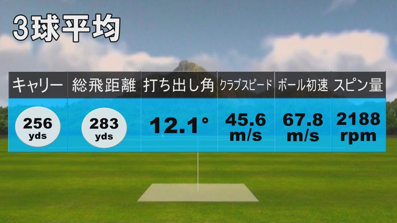 画像: ノリーのST200X試打結果(3球平均)