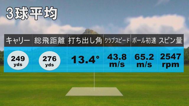 画像: 中村のST200試打結果(3球平均)