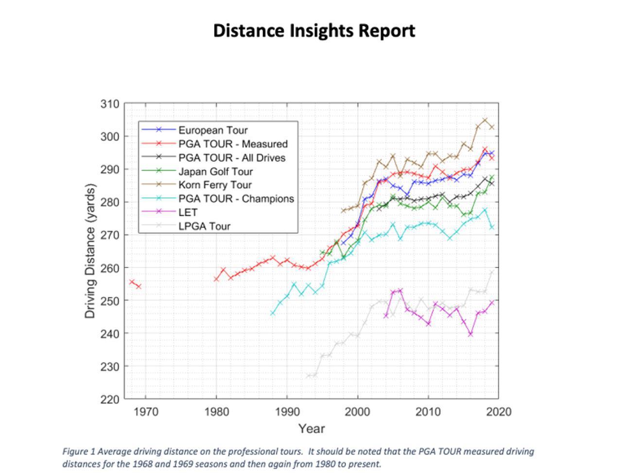 画像: 画像1:各プロツアーの平均飛距離の変遷を表したグラフ。1980年以降、どのツアーも基本的に右肩上りで飛距離が伸びている