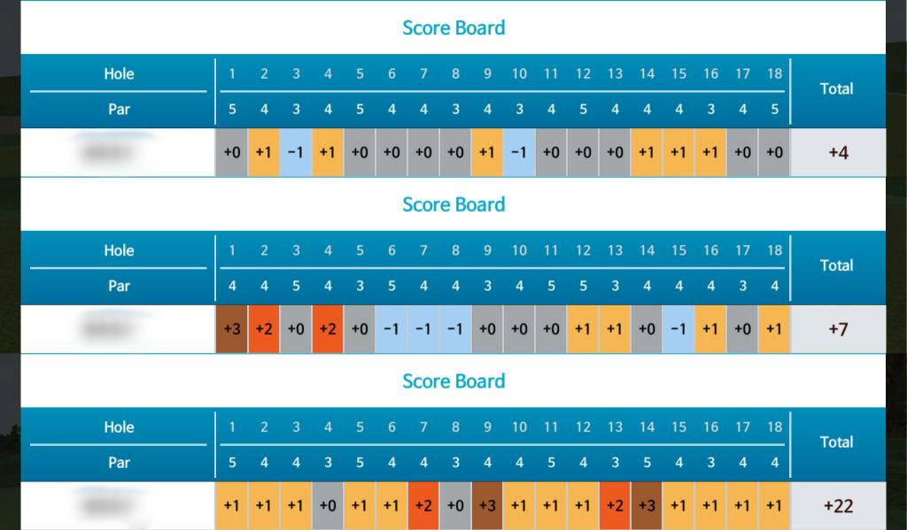 画像: 全部で8種類コースがあるので好きなコースを回れちゃいます!スコアも徐々に良くなってきている