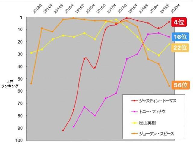 画像: トーマス、フィナウ、松山、スピースの4名の過去7年間の世界ランクの変動を示すグラフ