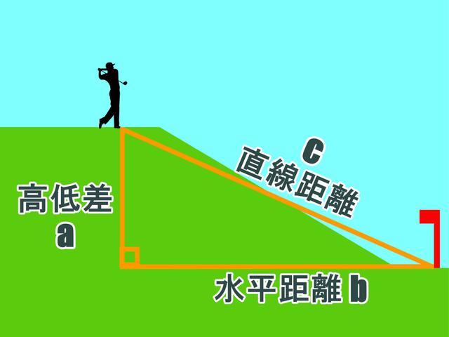 画像: 図A:ショット地点とターゲットの直線距離(c)、水平距離(b)、高低差(a)を直角三角形の3辺に当てはめることで、b、c2辺の長ささえわかれば三平方の定理によって高低差を求めることができる