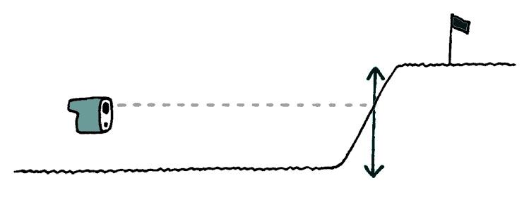 画像: 距離計測機器で測れるのは「距離」のみ。高低差や風向きは計測できない
