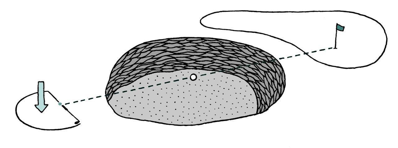 画像: ホールと球を結ぶ後方線上に 基点を設け、そこから1クラブレングス以内にドロップ
