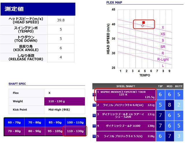 画像: 画像A:時松の試打測定結果から、推奨シャフトスペックは重量110~130グラム、中元調子のXフレックスと解析(画像提供/ミズノ)