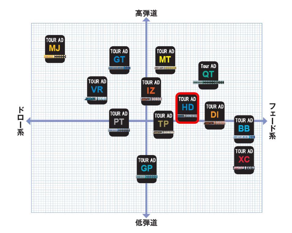 画像: ツアーAD歴代シリーズの特性を一覧にした図(提供/グラファイトデザイン)