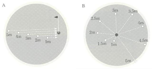 画像: 図A、Bどちらの練習法も、クリアするまでは練習終了とならない。ゲーム感覚で楽しめ、さらに本番さながらのプレッシャーを感じながら練習することができる