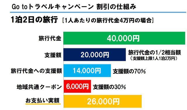 画像: たとえば4万円のゴルフツアーなら、1万4000円の支援額と6000円分の地域クーポンが付与され、支払い実額は2万6000円となる