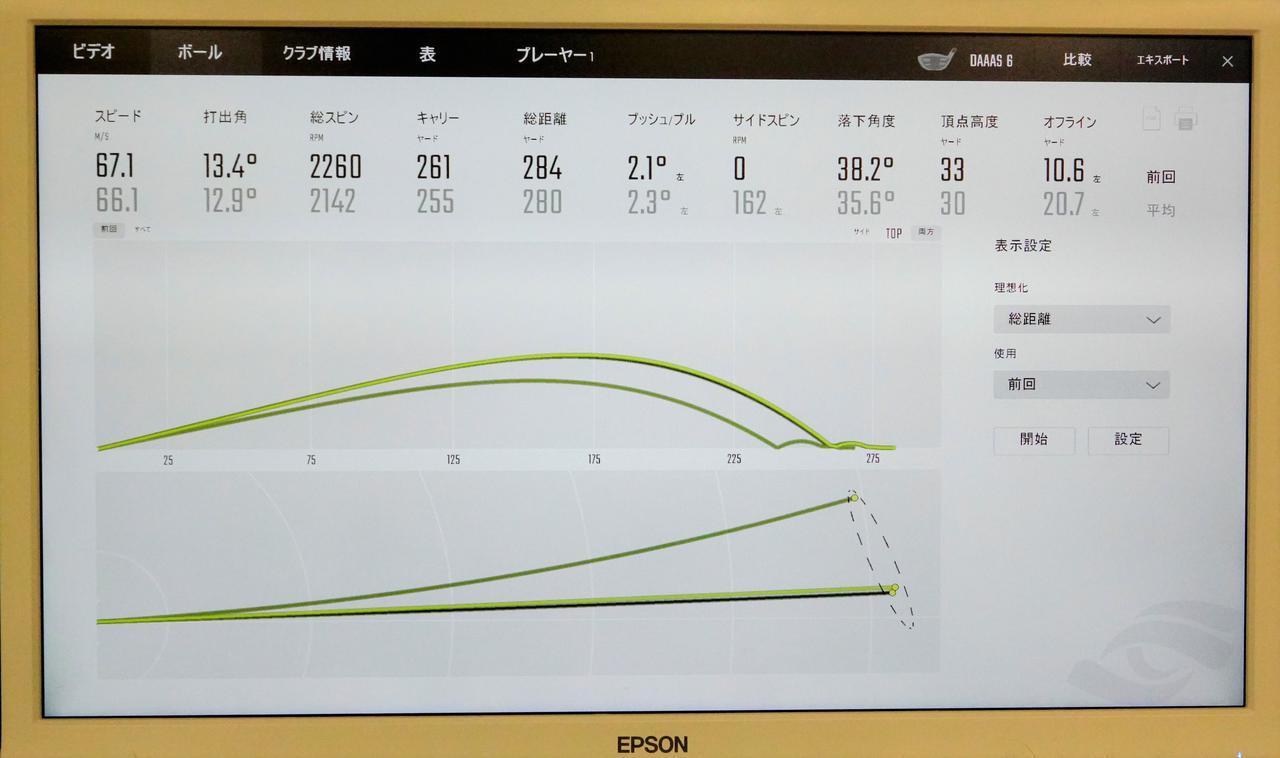 画像: ヘッドスピード46m/sで打つと「6X」で打った下の数値よりも「5SX」で打った上の数値の方が飛距離を稼げる数値が出せた