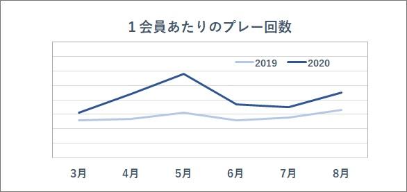 画像: GDO会員1人あたりのプレー回数の推移を2019年と2020年で比較したグラフ(提供/GDO)