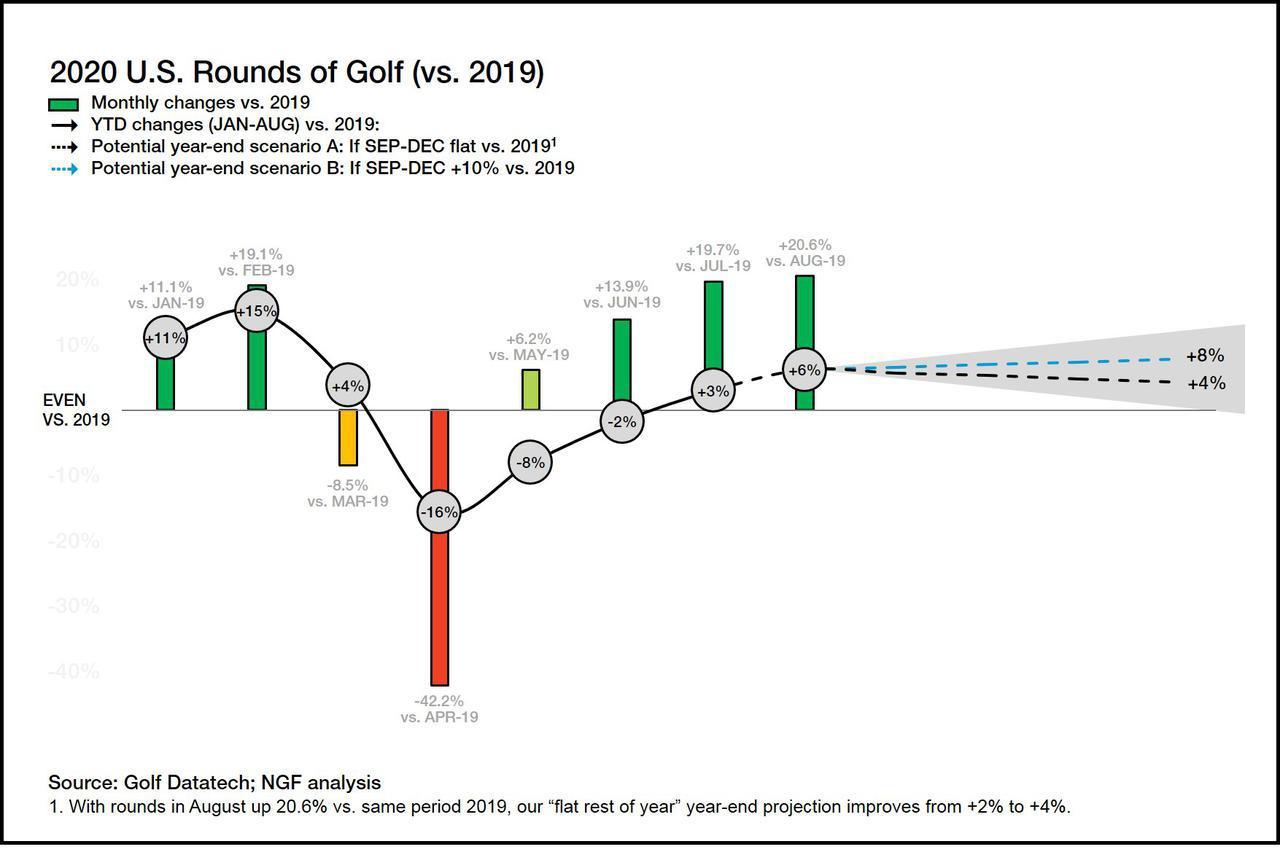 画像: 2020年のアメリカでのラウンド数の推移をまとめた表(画像はナショナルゴルフファウンデーションより)