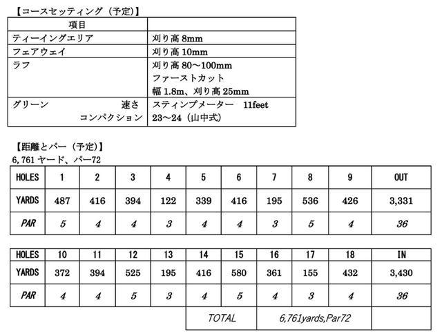 画像: 予定されている日本女子オープンのコースセッティング(画像提供/LPGA)