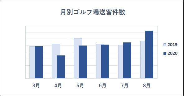 画像: 表A:GDOの提供するサービスによるゴルフ場送客件数を2019年と2020年の同月ごとに比較したグラフ。7月以降は昨年を上回り、その勢いは増している(提供/GDO)