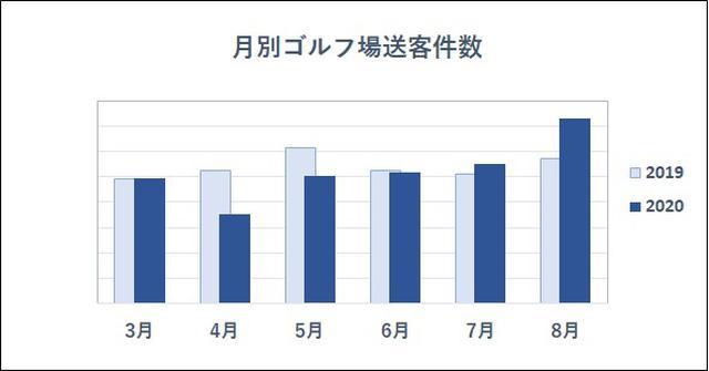 画像: 20~30代の予約件数はなんと前年の2倍に! ゴルフのラウンド数が大幅に増えている理由 - みんなのゴルフダイジェスト