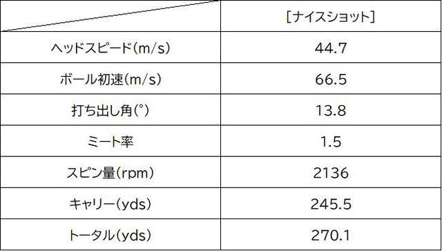 画像: 中村プロによるTSi3試打データ。ヘッドスピードを効率よく飛びに結びつけてくれる性能は両モデルに共通