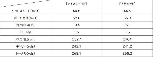 画像: 中村プロによるTSi2試打データ。下目の薄い当たりでも高い初速性能を発揮ししっかりと距離を稼いでくれた