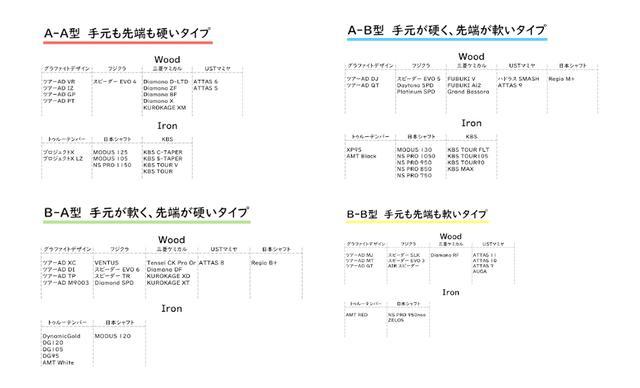 画像: 図2:代表的なアイアン用、ドライバー用のシャフトをマッピングしたもの(制作:佐野氏)。アイアンからドライバーまで隣接したゾーンで揃えることが重要