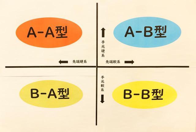 画像: 図1:シャフトの手元側と先端側の剛性分布を元に縦軸に手元側の硬さ、横軸に先端側の硬さで4つのゾーンに分類(制作:佐野氏)