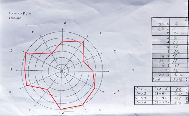 画像: 画像A 一番遠いマークからスタートして入れば12点、入らなければ30センチ近づいて再トライ。そこで入れば11点、入らなければさらに30センチ近づいて再トライし入るまで続けると1時間ごとに点数化される。それを折れ線グラフにするとラインや距離に対して傾向が表れる