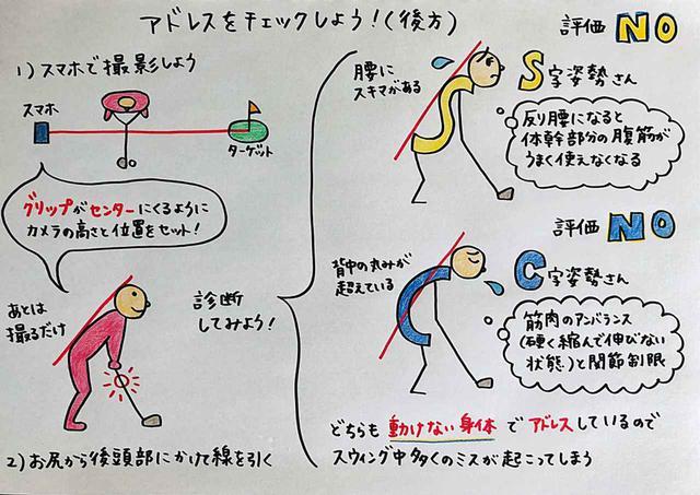 画像: S字姿勢は反り腰になり、スウィングで大事な体幹部分がうまく使えない。C字姿勢は筋肉が縮んで伸びないため関節の可動域が狭くなってしまう。どちらもNGアドレスというが、どうしたら正しいアドレスを身につけられるのだろうか?
