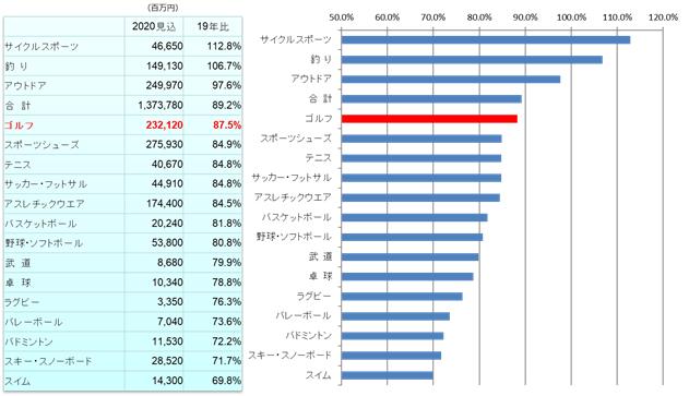 画像: A:スポーツ用品国内市場規模 カテゴリー別2020年対前年比(コロナの影響)(出典:矢野経済研究所「2021年版スポーツ産業白書」)
