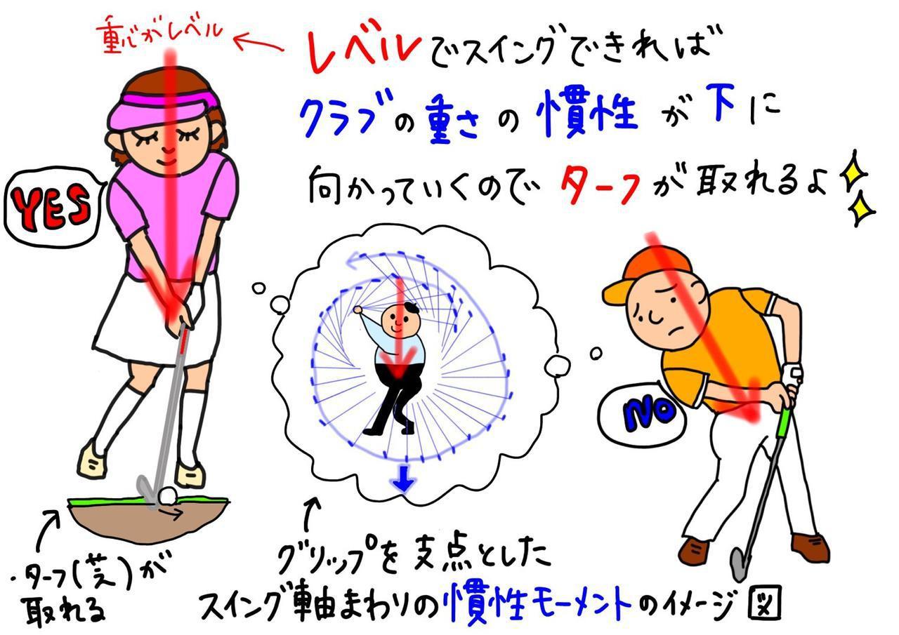 画像: 体の軸をキープし重心をレベルに保ってスウィングできれば自然とダウンブローでアイアンが打てるという