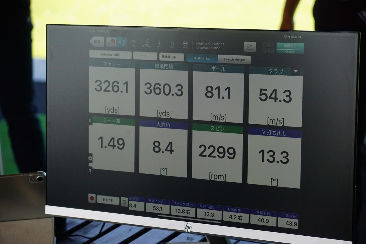 画像: 普段は「ツアーAD IZ」の7TXを使用する永野竜太郎が「UB」の7Xをヘッドスピード54m/sで叩いてもスピン量は増えず、ミート率も高く、その飛距離は驚きの360ヤードを越えた(弾道計測器フライトスコープによる数値)