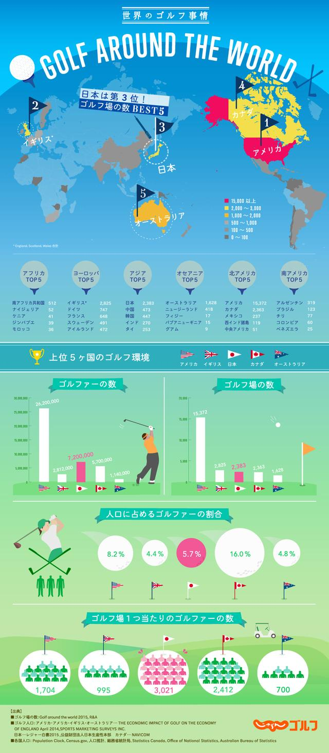 画像: それがこちら。日本は世界3位のゴルフ大国!