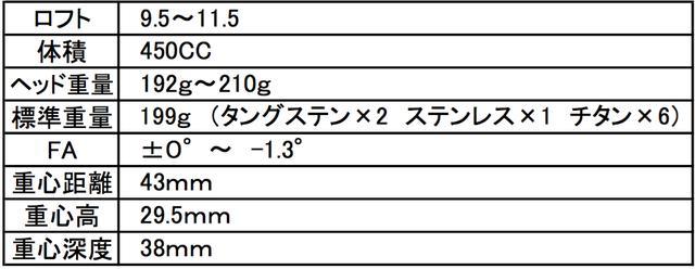 画像: こちらがスペック表。重心の数字ひとつひとつに意味があるのだ