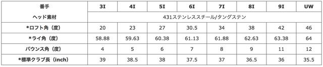 画像: 5番で27度と、今どきのアイアンとしては寝ている(数字が大きい)ロフト clubping.jp