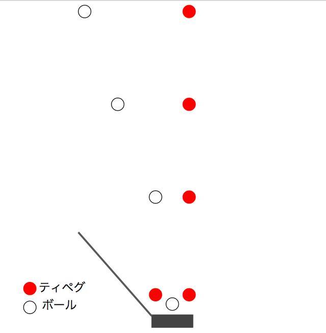 画像: カップは無視! 「転がりと傾斜の関係」だけをチェックしている?