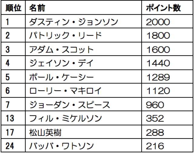 """画像: 最終戦、松山は""""2288ポイント獲得""""が絶対条件"""
