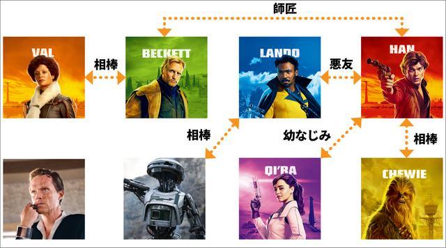 画像: 登場人物相関図
